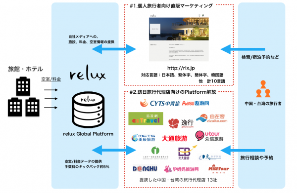 relux Global スキーム